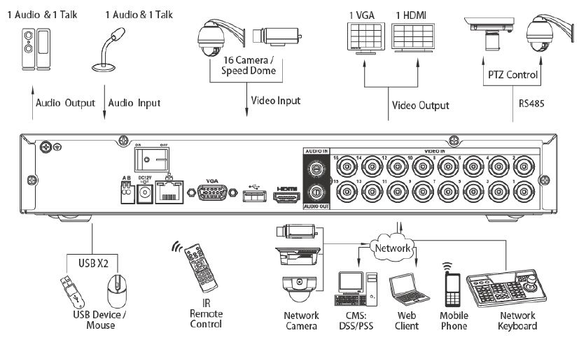 HCVR5116H System Connection.jpg